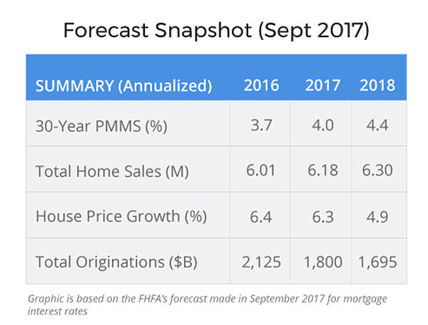 Graph showing Forecast Snapshot from September 2017