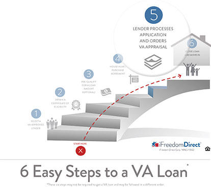 6 Easy Steps to a VA Loan - Step 5