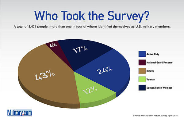 Survey 2014 -- Who Took the Survey