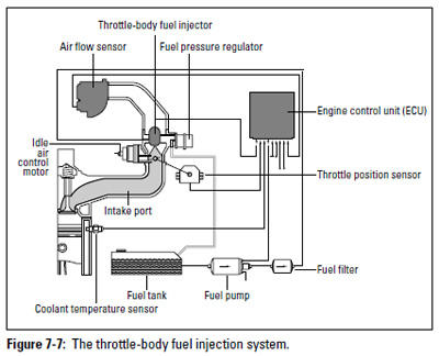 Figure 7-7: The throttle-body fuel injection systems.