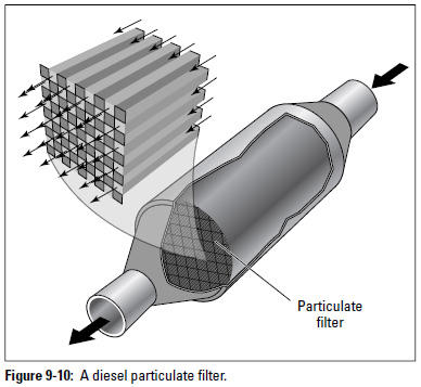 Figure 9-10: A diesel particulate filter.