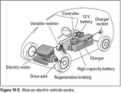 Figure 10-5: How an electric vehicle works.