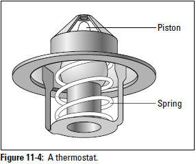 Figure 11-4: A thermostat.