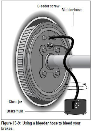 Figure 15-9: Using a bleeder hose to bleed your brakes.